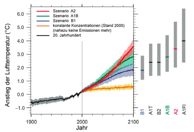 Klimaszenarien.jpg;jsessionid=D32D8A785519170AEAA790C55FD75743.live21304